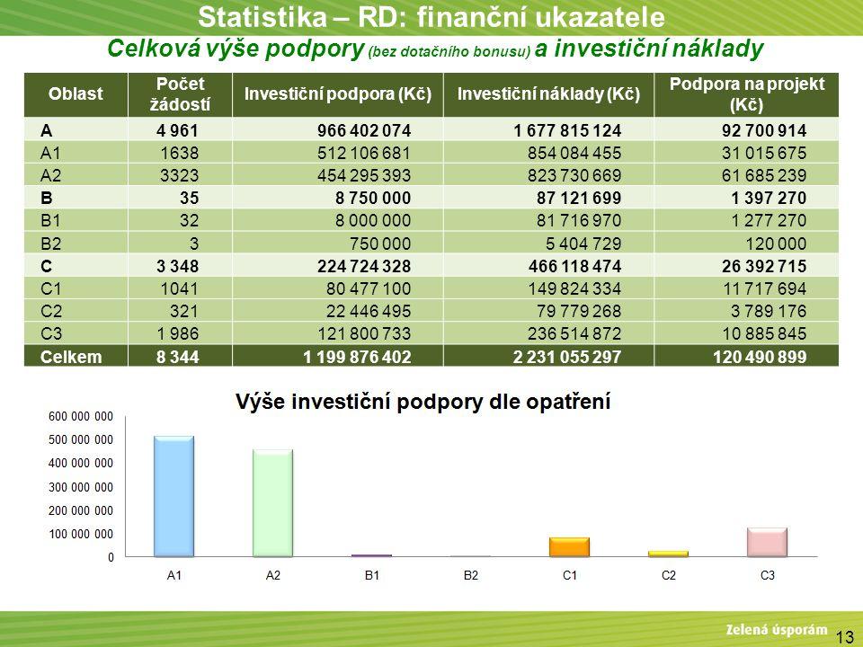 13 Statistika – RD: finanční ukazatele Celková výše podpory (bez dotačního bonusu) a investiční náklady Oblast Počet žádostí Investiční podpora (Kč)In