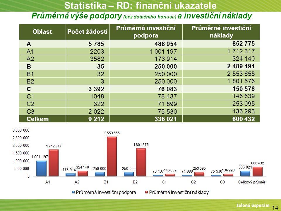 14 Statistika – RD: finanční ukazatele Průměrná výše podpory (bez dotačního bonusu) a investiční náklady OblastPočet žádostí Průměrná investiční podpo