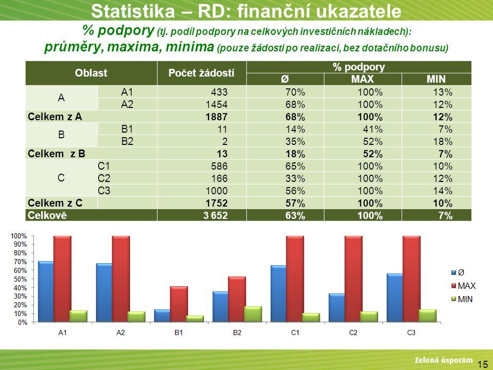 Statistika – RD: finanční ukazatele % podpory (tj. podíl podpory na celkových investičních nákladech): průměry, maxima, minima (pouze žádosti po reali