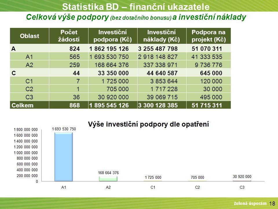 Statistika BD – finanční ukazatele Celková výše podpory (bez dotačního bonusu) a investiční náklady 18 Oblast Počet žádostí Investiční podpora (Kč) In