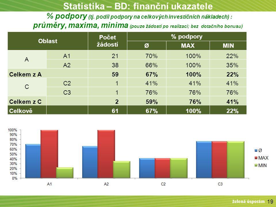 Statistika – BD: finanční ukazatele % podpory (tj. podíl podpory na celkových investičních nákladech) : průměry, maxima, minima (pouze žádosti po real