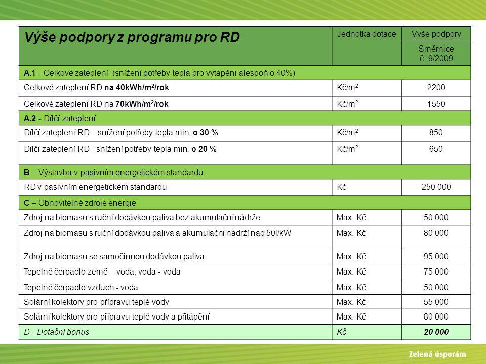 Výše podpory z programu pro RD Jednotka dotaceVýše podpory Směrnice č. 9/2009 A.1 - Celkové zateplení (snížení potřeby tepla pro vytápění alespoň o 40