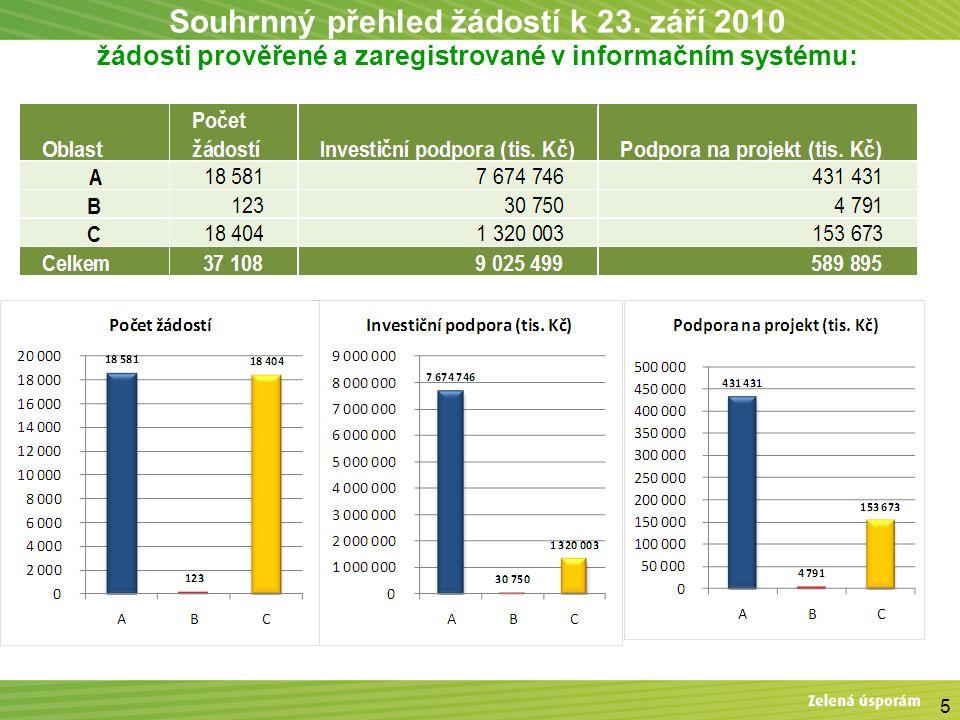 Statistika – BD: počty žádostí dle oblasti podpory a opatření 16 Pozn.