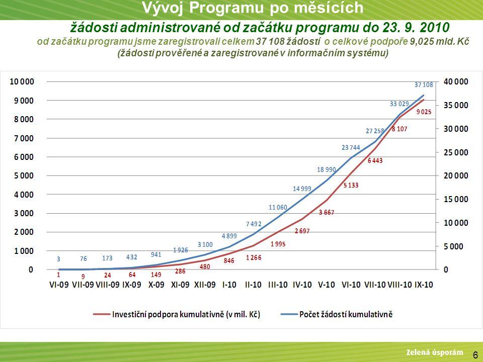 Vývoj Programu po měsících – žádosti administrované od začátku programu do 23. 9. 2010 od začátku programu jsme zaregistrovali celkem 37 108 žádostí o