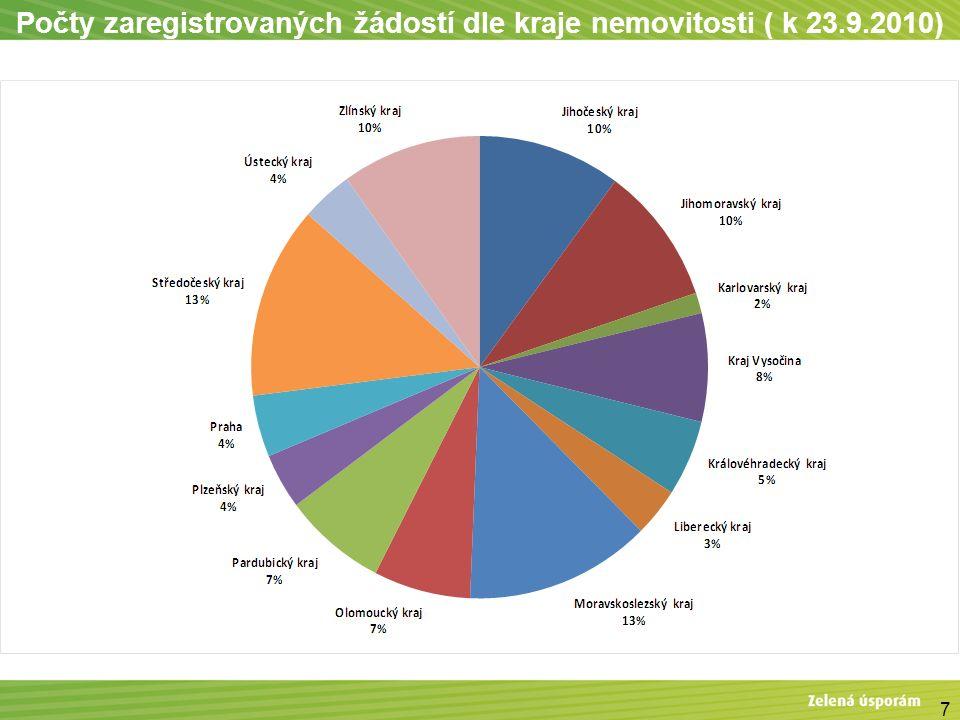 Přehled počtu žádostí a výše investiční podpory za jednotlivé Rady Fondu 82.