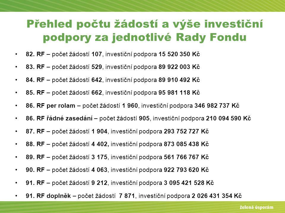 Přehled počtu žádostí a výše investiční podpory za jednotlivé Rady Fondu 82. RF – počet žádostí 107, investiční podpora 15 520 350 Kč 83. RF – počet ž