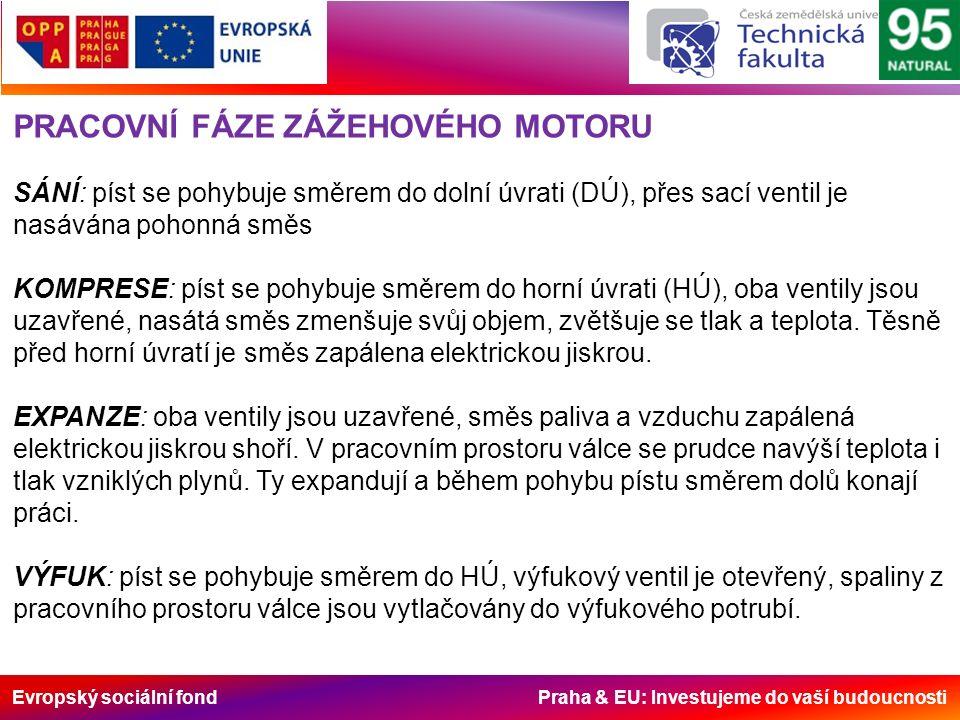 Evropský sociální fond Praha & EU: Investujeme do vaší budoucnosti PRACOVNÍ FÁZE ZÁŽEHOVÉHO MOTORU SÁNÍ: píst se pohybuje směrem do dolní úvrati (DÚ), přes sací ventil je nasávána pohonná směs KOMPRESE: píst se pohybuje směrem do horní úvrati (HÚ), oba ventily jsou uzavřené, nasátá směs zmenšuje svůj objem, zvětšuje se tlak a teplota.