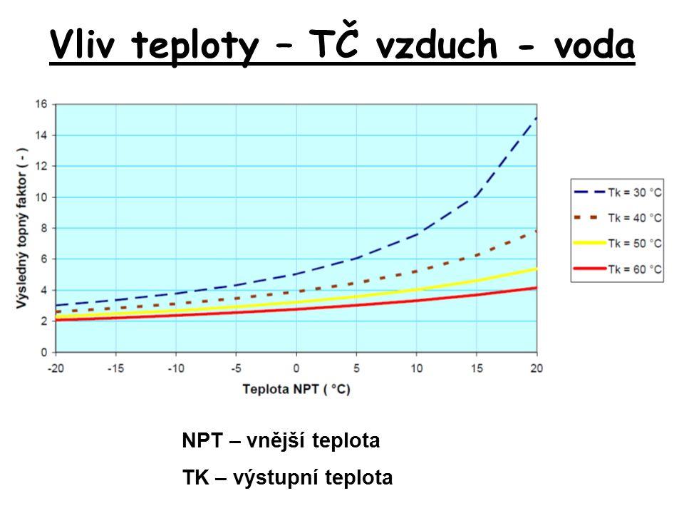 Vliv teploty – TČ vzduch - voda NPT – vnější teplota TK – výstupní teplota