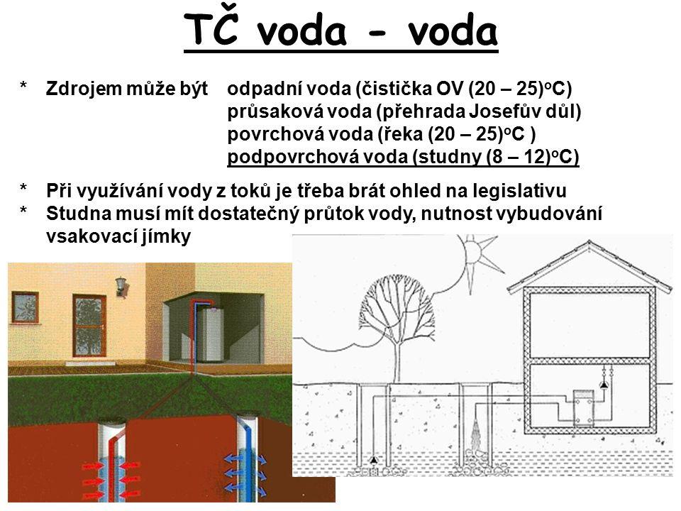 TČ voda - voda *Zdrojem může býtodpadní voda (čistička OV (20 – 25) o C) průsaková voda (přehrada Josefův důl) povrchová voda (řeka (20 – 25) o C ) podpovrchová voda (studny (8 – 12) o C) *Při využívání vody z toků je třeba brát ohled na legislativu *Studna musí mít dostatečný průtok vody, nutnost vybudování vsakovací jímky