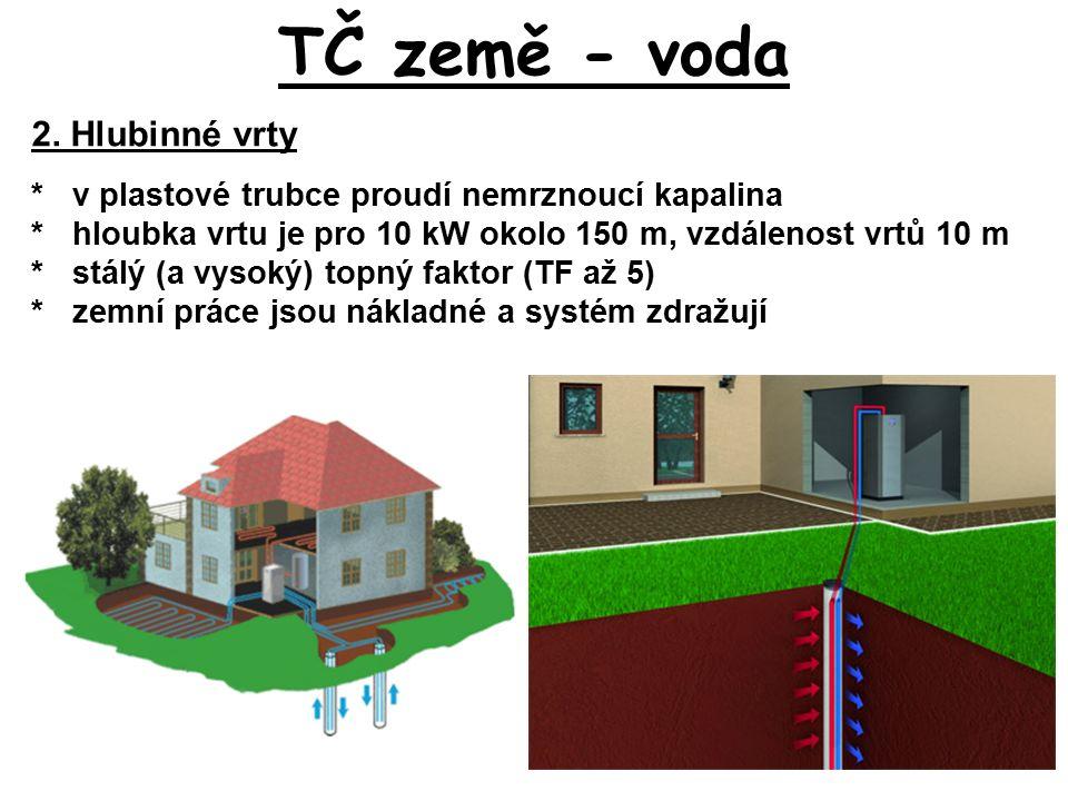 TČ země - voda 2. Hlubinné vrty *v plastové trubce proudí nemrznoucí kapalina *hloubka vrtu je pro 10 kW okolo 150 m, vzdálenost vrtů 10 m *stálý (a v