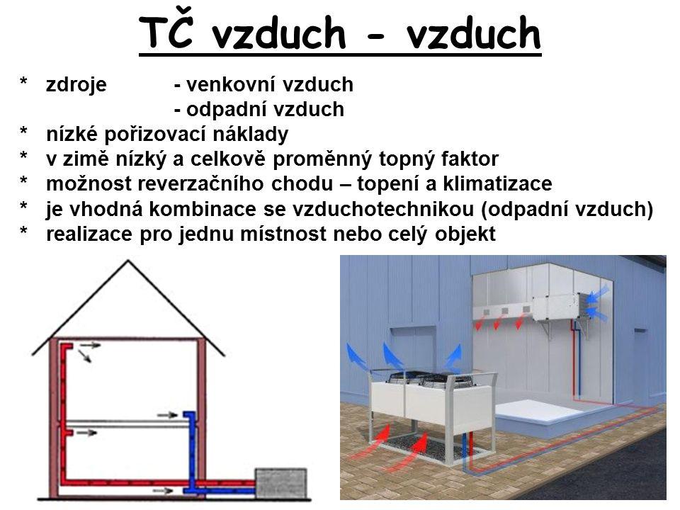 TČ vzduch - vzduch *zdroje - venkovní vzduch - odpadní vzduch * nízké pořizovací náklady *v zimě nízký a celkově proměnný topný faktor *možnost reverzačního chodu – topení a klimatizace *je vhodná kombinace se vzduchotechnikou (odpadní vzduch) *realizace pro jednu místnost nebo celý objekt