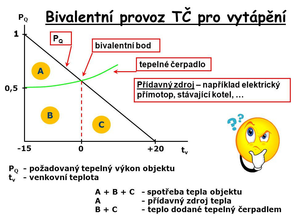 Bivalentní provoz TČ pro vytápění P Q - požadovaný tepelný výkon objektu t v - venkovní teplota PQPQ tvtv 1 0,5 0 -15 +20 A B C A + B + C-spotřeba tepla objektu A- přídavný zdroj tepla B + C- teplo dodané tepelný čerpadlem bivalentní bod Přídavný zdroj – například elektrický přímotop, stávající kotel, … tepelné čerpadlo PQPQ