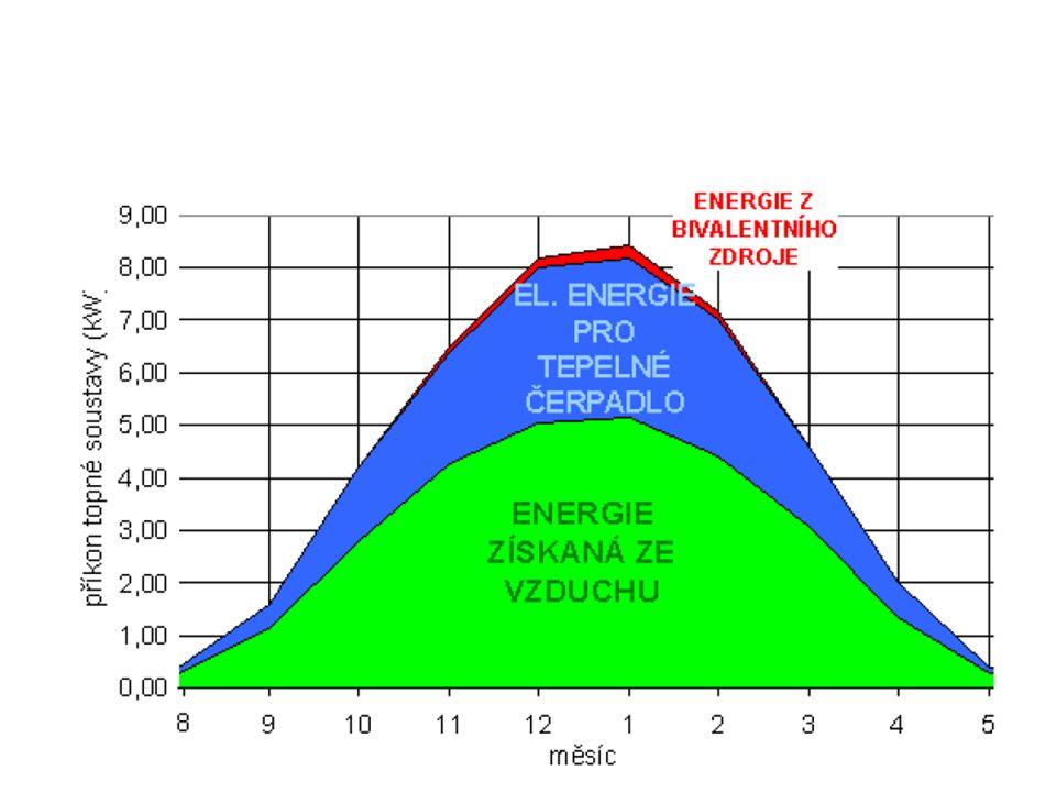 Roční využití TČ vzduch - voda