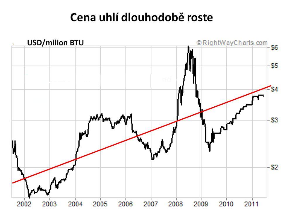 Cena uhlí dlouhodobě roste