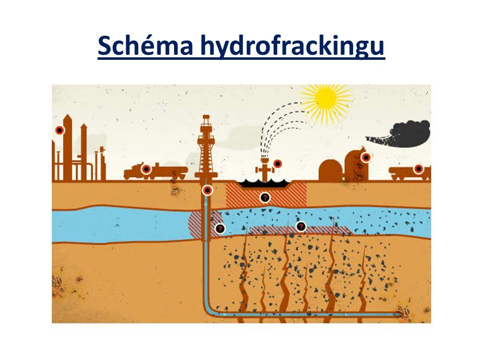 Schéma hydrofrackingu