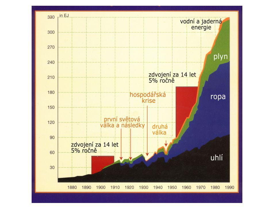 """""""peak everything za 60 let byla moře vylovena na desetinu původního obsahu; spáleno přes polovinu konvenčních zásob fosilních paliv; nekonvenční fosilní zdroje zatěžují životní prostředí mnohem více než konvenční; každou minutu mizí plocha amazonských pralesů o velikosti 50 fotbalových hřišť; během několika málo desetiletí dojdou některé základní technické kovy (zinek, měď…); rostou válečné konflikty kvůli ropě i pitné vodě; rychlost vymírání druhů je 1000 až 10000 x vyšší, než přirozená eroze půdy 10 x vyšší než u přírodních procesů"""