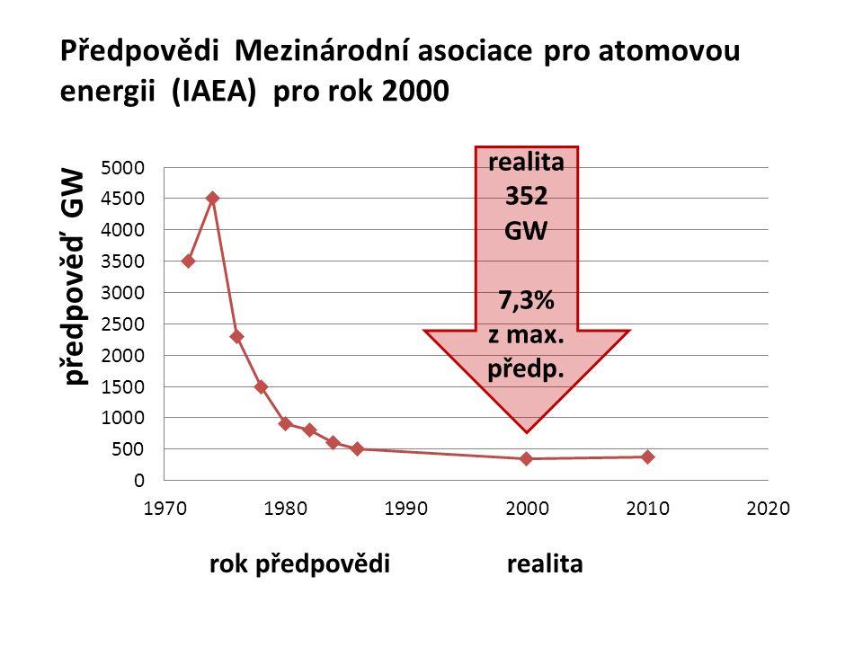 Předpovědi Mezinárodní asociace pro atomovou energii (IAEA) pro rok 2000 realita 352 GW 7,3% z max.