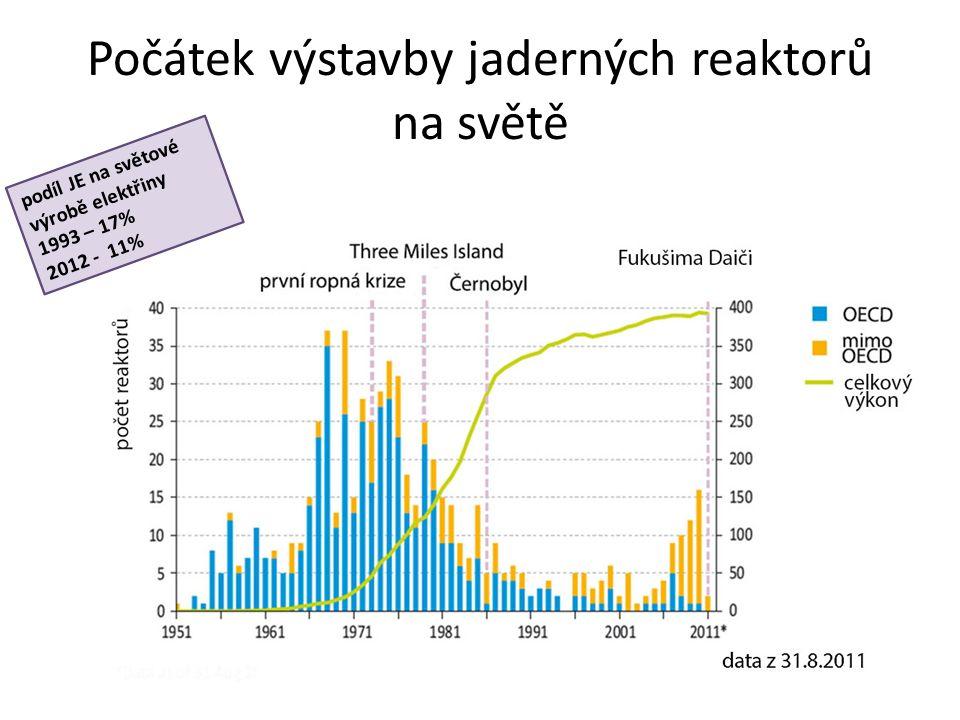 Počátek výstavby jaderných reaktorů na světě podíl JE na světové výrobě elektřiny 1993 – 17% 2012 - 11%