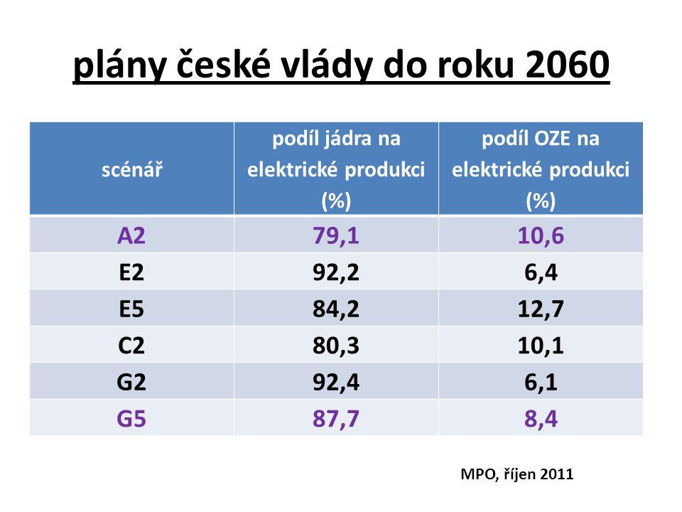 plány české vlády do roku 2060 scénář podíl jádra na elektrické produkci (%) podíl OZE na elektrické produkci (%) A279,110,6 E292,26,4 E584,212,7 C280,310,1 G292,46,1 G587,78,4 MPO, říjen 2011