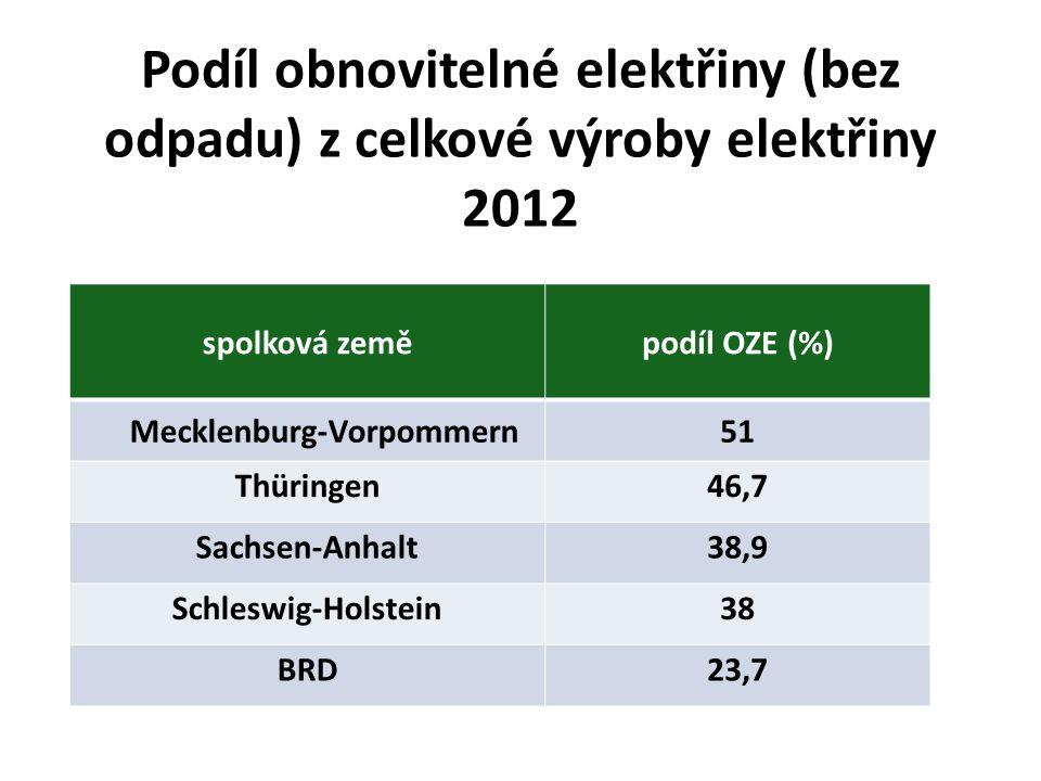 Podíl obnovitelné elektřiny (bez odpadu) z celkové výroby elektřiny 2012 spolková zeměpodíl OZE (%) Mecklenburg-Vorpommern51 Thüringen46,7 Sachsen-Anhalt38,9 Schleswig-Holstein38 BRD23,7