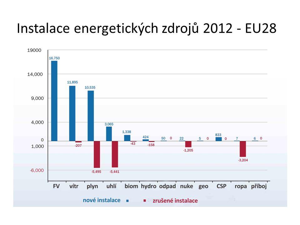 Instalace energetických zdrojů 2012 - EU28
