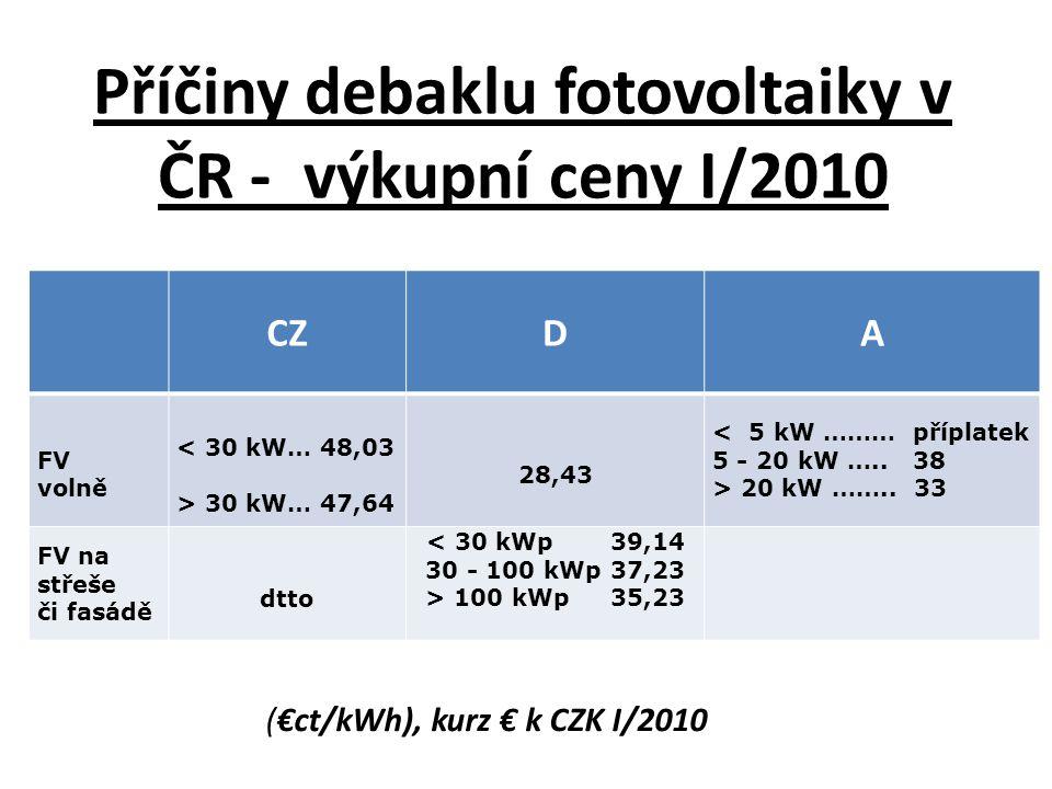 Příčiny debaklu fotovoltaiky v ČR - výkupní ceny I/2010 CZDA FV volně < 30 kW… 48,03 > 30 kW… 47,64 28,43 < 5 kW ……… příplatek 5 - 20 kW …..