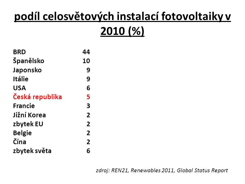 podíl celosvětových instalací fotovoltaiky v 2010 (%) BRD 44 Španělsko 10 Japonsko9 Itálie 9 USA 6 Česká republika 5 Francie 3 Jižní Korea 2 zbytek EU 2 Belgie 2 Čína 2 zbytek světa 6 zdroj: REN21, Renewables 2011, Global Status Report