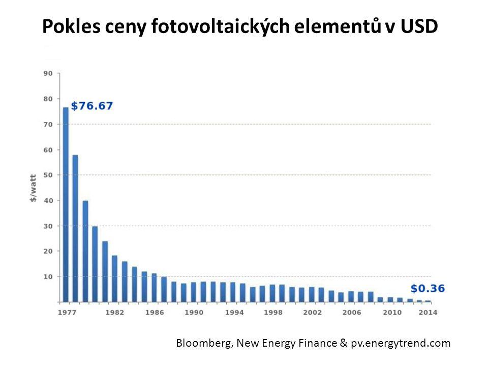 Bloomberg, New Energy Finance & pv.energytrend.com Pokles ceny fotovoltaických elementů v USD
