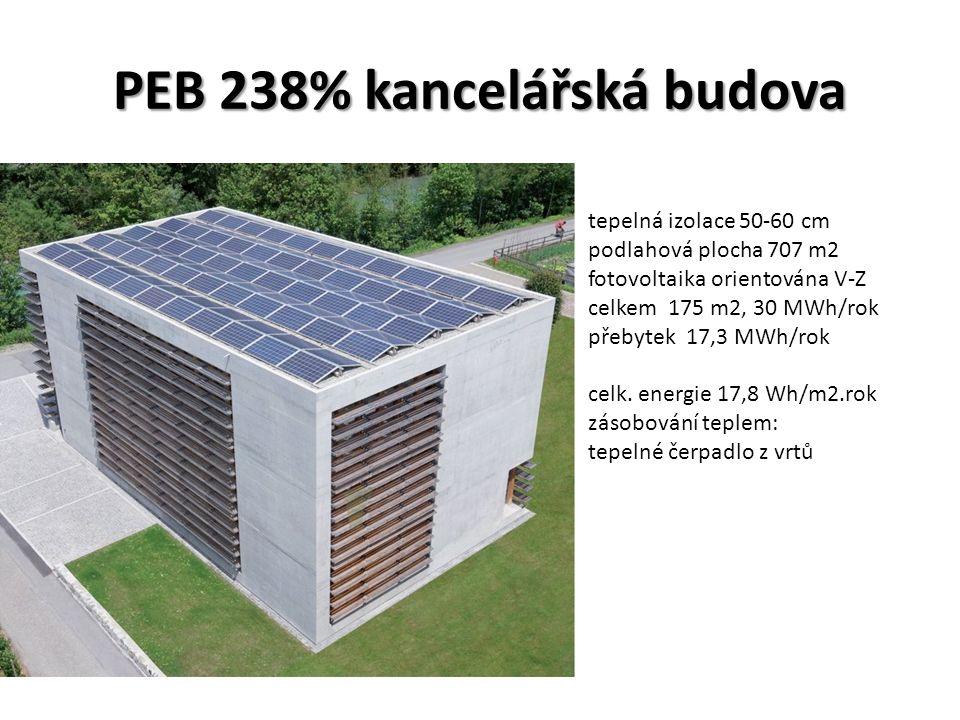 PEB 238% kancelářská budova tepelná izolace 50-60 cm podlahová plocha 707 m2 fotovoltaika orientována V-Z celkem 175 m2, 30 MWh/rok přebytek 17,3 MWh/rok celk.