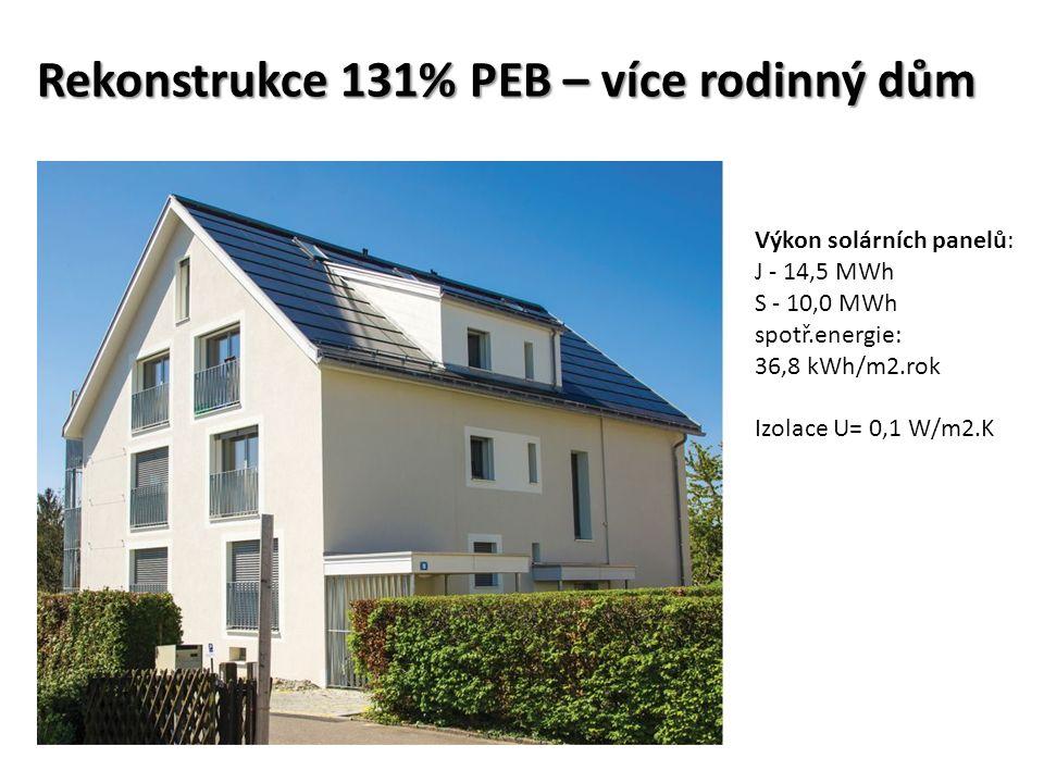 Rekonstrukce 131% PEB – více rodinný dům Výkon solárních panelů: J - 14,5 MWh S - 10,0 MWh spotř.energie: 36,8 kWh/m2.rok Izolace U= 0,1 W/m2.K
