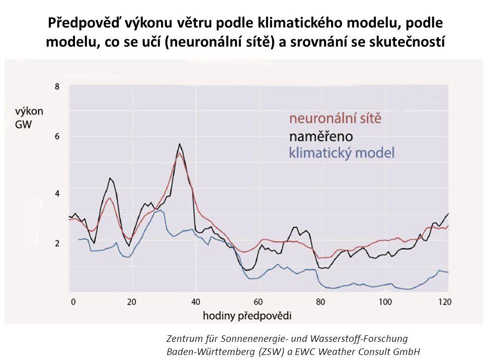 Předpověď výkonu větru podle klimatického modelu, podle modelu, co se učí (neuronální sítě) a srovnání se skutečností Zentrum für Sonnenenergie- und Wasserstoff-Forschung Baden- Württemberg (ZSW) a EWC Weather Consult GmbH