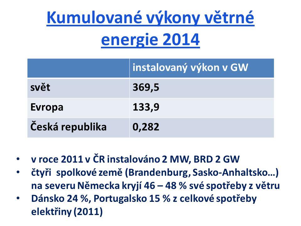 Kumulované výkony větrné energie 2014 instalovaný výkon v GW svět369,5 Evropa133,9 Česká republika0,282 v roce 2011 v ČR instalováno 2 MW, BRD 2 GW čtyři spolkové země (Brandenburg, Sasko-Anhaltsko…) na severu Německa kryjí 46 – 48 % své spotřeby z větru Dánsko 24 %, Portugalsko 15 % z celkové spotřeby elektřiny (2011)