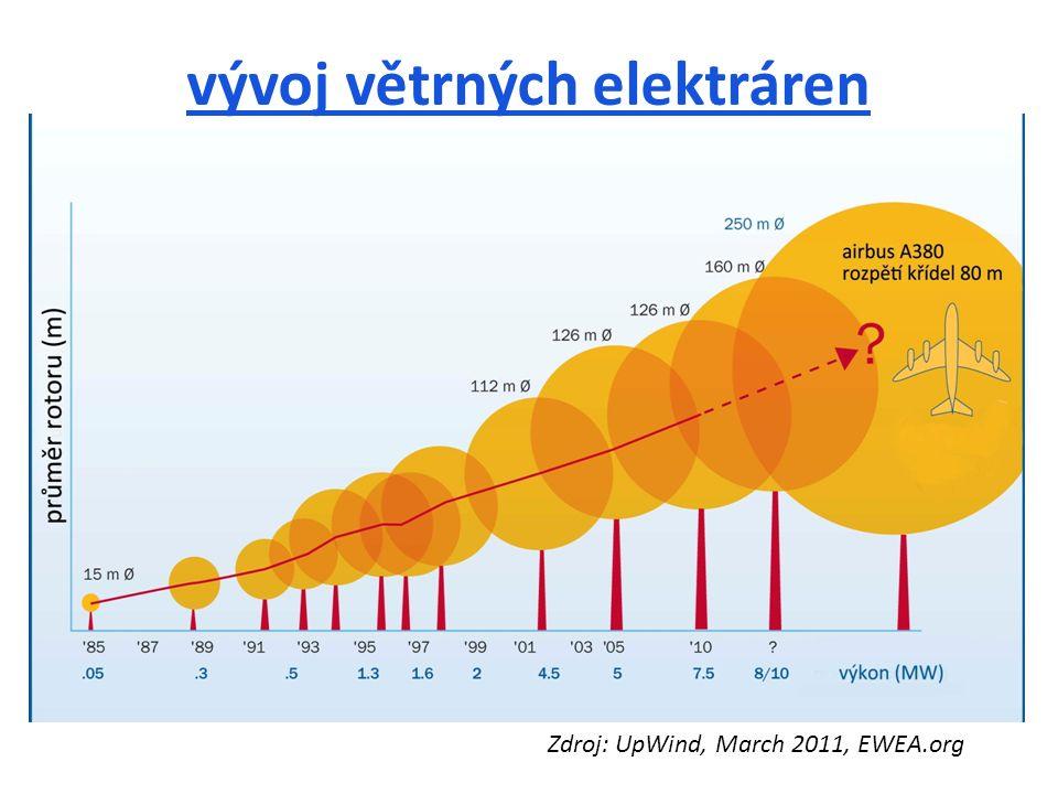 vývoj větrných elektráren Zdroj: UpWind, March 2011, EWEA.org