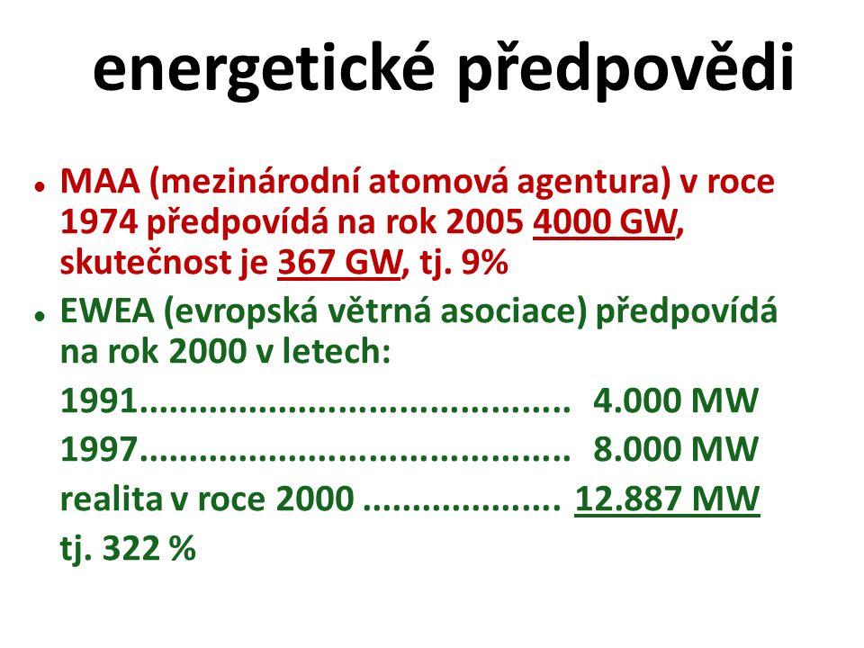 MAA (mezinárodní atomová agentura) v roce 1974 předpovídá na rok 2005 4000 GW, skutečnost je 367 GW, tj.