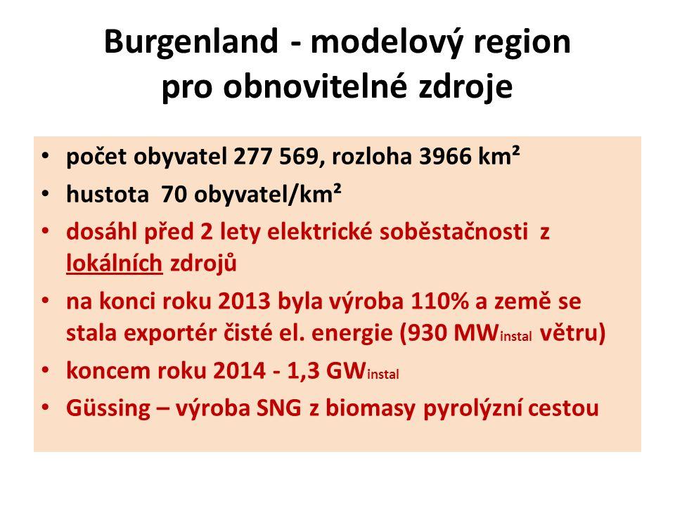 Burgenland - modelový region pro obnovitelné zdroje počet obyvatel 277 569, rozloha 3966 km² hustota 70 obyvatel/km² dosáhl před 2 lety elektrické soběstačnosti z lokálních zdrojů na konci roku 2013 byla výroba 110% a země se stala exportér čisté el.