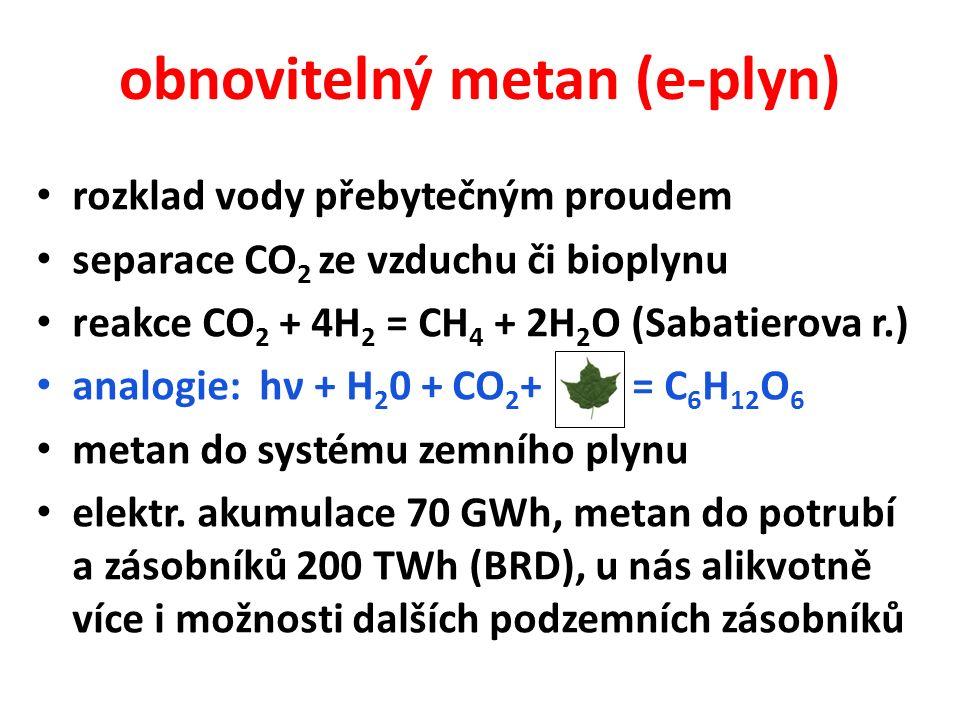 obnovitelný metan (e-plyn) rozklad vody přebytečným proudem separace CO 2 ze vzduchu či bioplynu reakce CO 2 + 4H 2 = CH 4 + 2H 2 O (Sabatierova r.) analogie: hν + H 2 0 + CO 2 + = C 6 H 12 O 6 metan do systému zemního plynu elektr.
