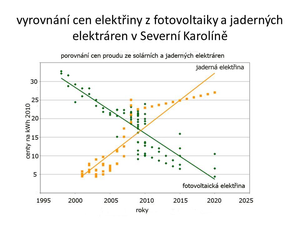 vyrovnání cen elektřiny z fotovoltaiky a jaderných elektráren v Severní Karolíně