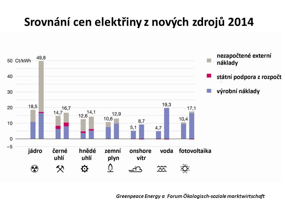 Greenpeace Energy a Forum Ökologisch-soziale marktwirtschaft Srovnání cen elektřiny z nových zdrojů 2014