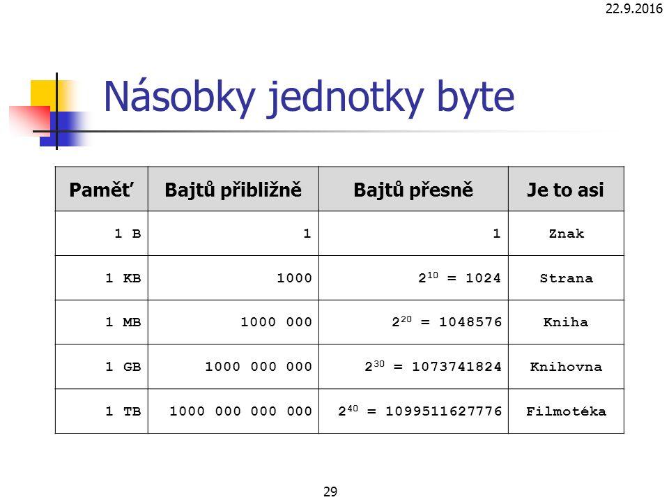 22.9.2016 29 Násobky jednotky byte PaměťBajtů přibližněBajtů přesněJe to asi 1 B11Znak 1 KB10002 10 = 1024Strana 1 MB1000 0002 20 = 1048576Kniha 1 GB1000 000 0002 30 = 1073741824Knihovna 1 TB1000 000 000 0002 40 = 1099511627776Filmotéka