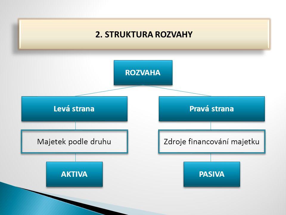 AKTIVAPASIVA 1.Stálá aktiva −Dlouhodobý hmotný majetek −Dlouhodobý nehmotný majetek −Dlouhodobý finanční majetek 1.Vlastní zdroje −Základní kapitál −Kapitálové fondy −Fondy ze zisku −Hospodářský výsledek 2.Oběžná aktiva −Zásoby −Materiál −Zásoby vlastní výroby −Zboží −Krátkodobý finanční majetek −Peníze v pokladně nebo na BÚ −Ceniny −Krátkodobé cenné papíry −Pohledávky 2.Cizí zdroje −Úvěry −Ostatní závazky −Závazky vůči dodavatelům −Závazky vůči zaměstnancům −Závazky vůči finančnímu úřadu −Závazky vůči správě sociálního zabezpečení −Závazky vůči zdravotním pojišťovnám −Rezervy 3.Ostatní aktiva −Časové rozlišení −Dohadné účty aktivní 3.Ostatní pasiva −Časové rozlišení −Dohadné účty pasivní ∑ AKTIV∑ PASIV