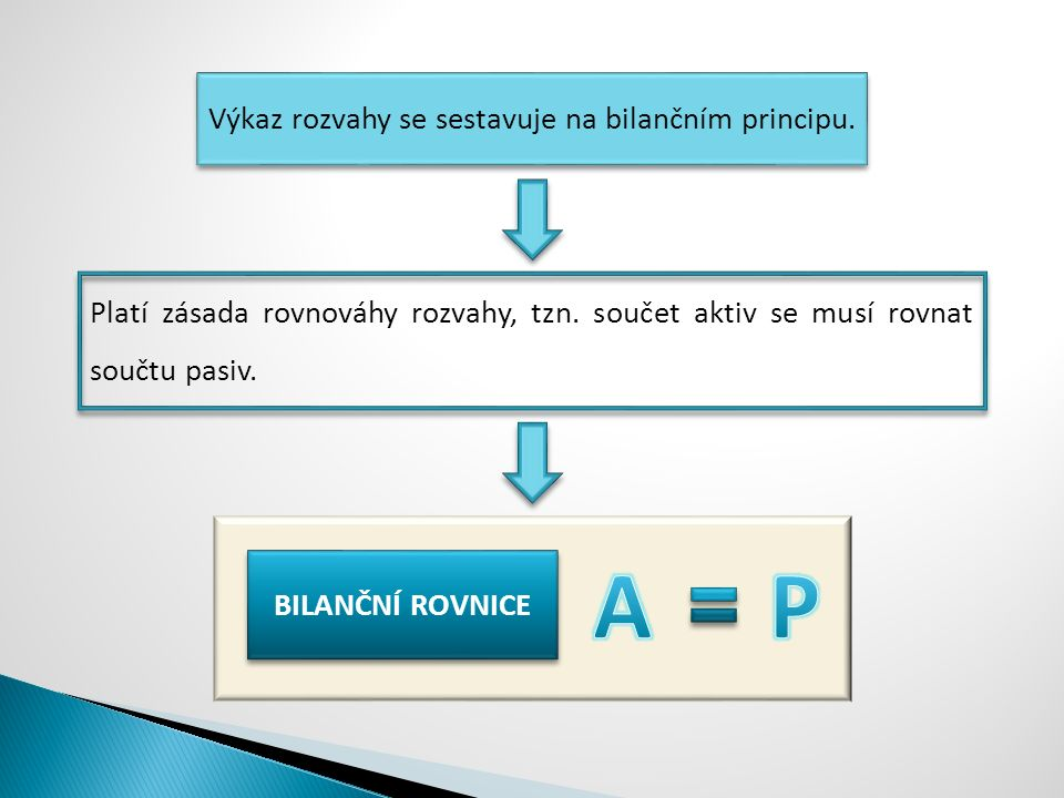 Výkaz rozvahy se sestavuje na bilančním principu. BILANČNÍ ROVNICE Platí zásada rovnováhy rozvahy, tzn. součet aktiv se musí rovnat součtu pasiv.