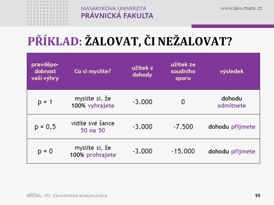 www.law.muni.cz PŘÍKLAD: ŽALOVAT, ČI NEŽALOVAT. pravděpo- dobnost vaší výhry Co si myslíte.