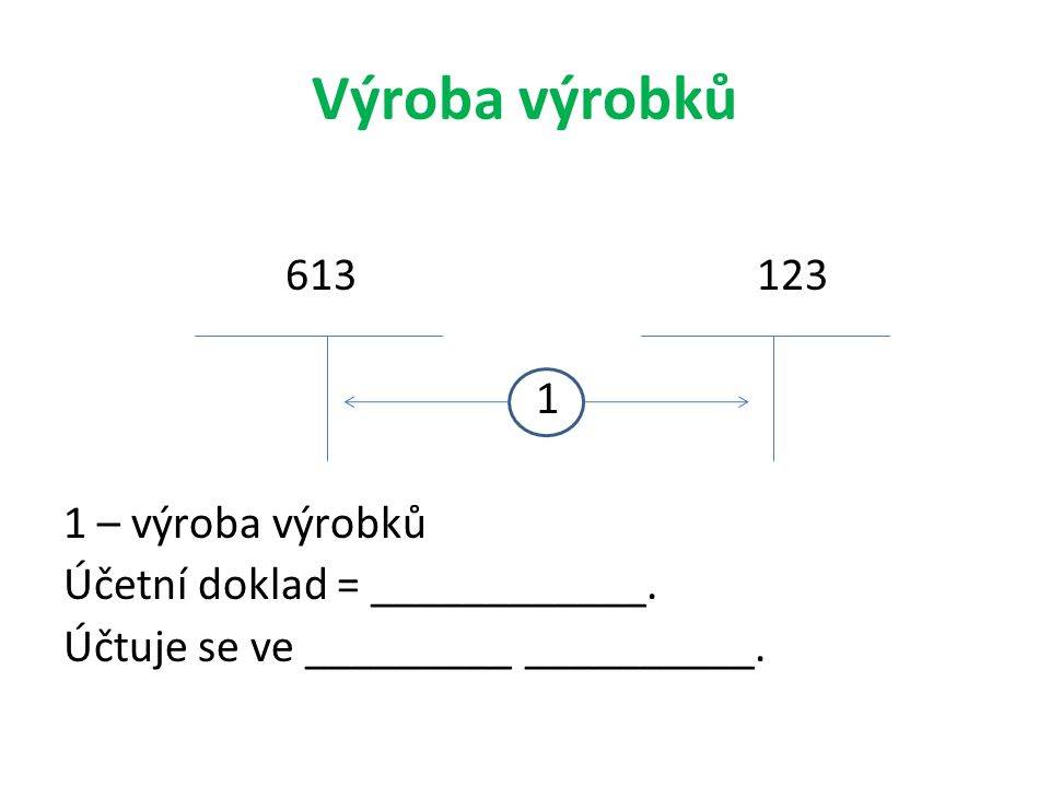 Výroba výrobků 613 123 1 1 – výroba výrobků Účetní doklad = ____________. Účtuje se ve _________ __________.