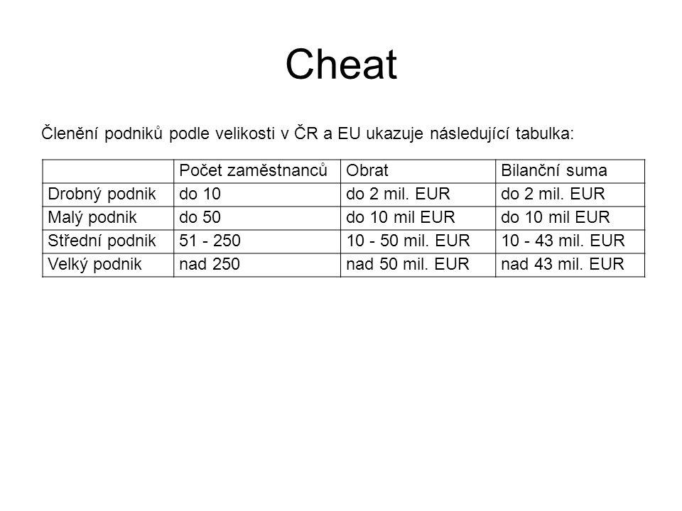 Cheat Členění podniků podle velikosti v ČR a EU ukazuje následující tabulka: Počet zaměstnancůObratBilanční suma Drobný podnikdo 10do 2 mil.