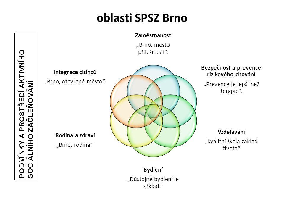 """oblasti SPSZ Brno Zaměstnanost """"Brno, město příležitostí"""". Bezpečnost a prevence rizikového chování """"Prevence je lepší než terapie"""". Vzdělávání """"Kvali"""