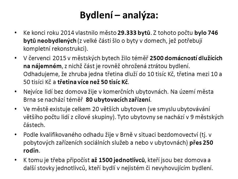 Bydlení – analýza: Ke konci roku 2014 vlastnilo město 29.333 bytů. Z tohoto počtu bylo 746 bytů neobydlených (z velké části šlo o byty v domech, jež p