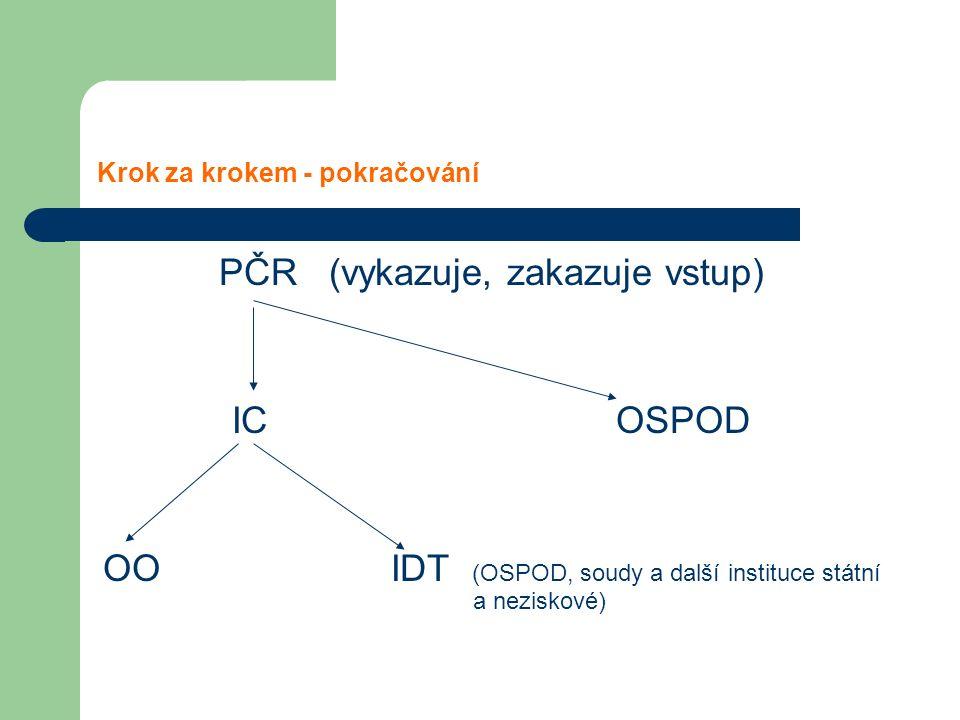 Krok za krokem - pokračování PČR (vykazuje, zakazuje vstup) IC OSPOD OO IDT (OSPOD, soudy a další instituce státní a neziskové)
