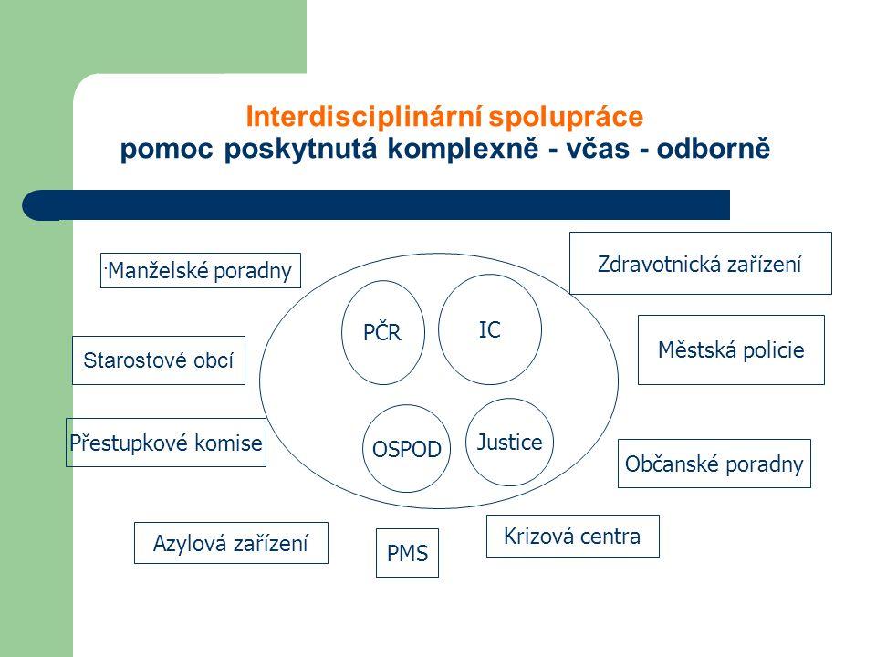 Interdisciplinární spolupráce pomoc poskytnutá komplexně - včas - odborně. PČR IC OSPOD Justice Manželské poradny Přestupkové komise Azylová zařízení