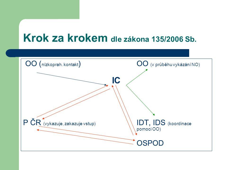 Krok za krokem dle zákona 135/2006 Sb. OO ( nízkoprah. kontakt ) OO (v průběhu vykázání NO) IC P ČR (vykazuje, zakazuje vstup) IDT, IDS (koordinace po