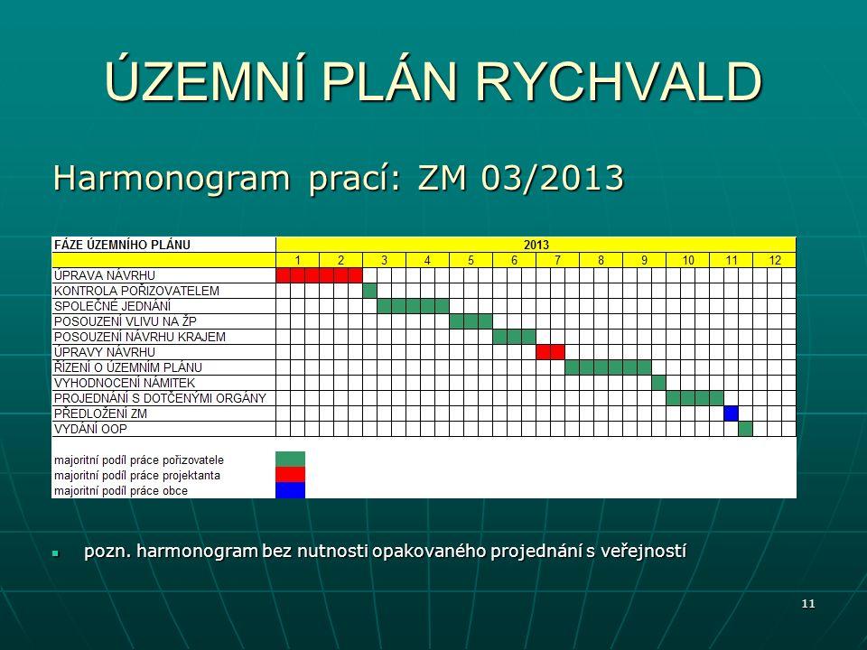 11 ÚZEMNÍ PLÁN RYCHVALD Harmonogram prací: ZM 03/2013 pozn.